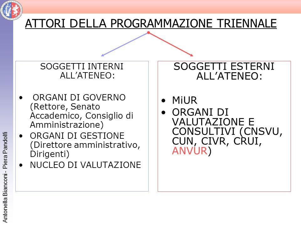 Antonella Bianconi - Piera Pandolfi ATTORI DELLA PROGRAMMAZIONE TRIENNALE SOGGETTI INTERNI ALLATENEO: ORGANI DI GOVERNO (Rettore, Senato Accademico, C