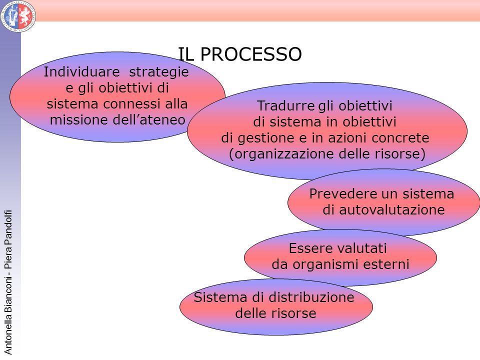 Antonella Bianconi - Piera Pandolfi IL PROCESSO Individuare strategie e gli obiettivi di sistema connessi alla missione dellateneo Tradurre gli obiett