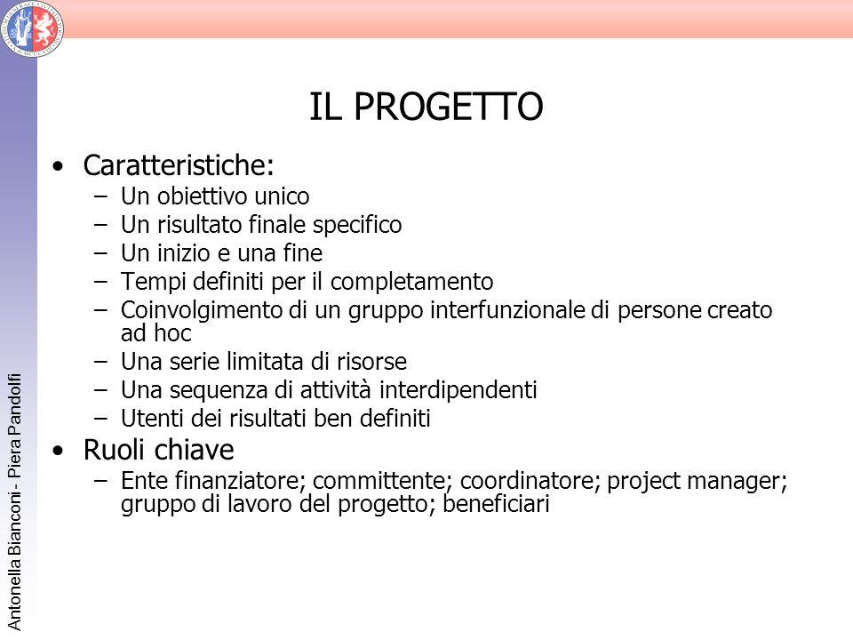 Antonella Bianconi - Piera Pandolfi IL PROGETTO Caratteristiche: –Un obiettivo unico –Un risultato finale specifico –Un inizio e una fine –Tempi defin