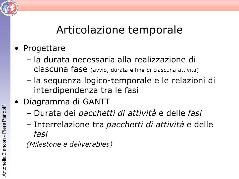 Antonella Bianconi - Piera Pandolfi Articolazione temporale Progettare –la durata necessaria alla realizzazione di ciascuna fase (avvio, durata e fine