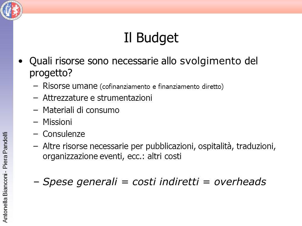 Antonella Bianconi - Piera Pandolfi Il Budget Quali risorse sono necessarie allo svolgimento del progetto? –Risorse umane (cofinanziamento e finanziam