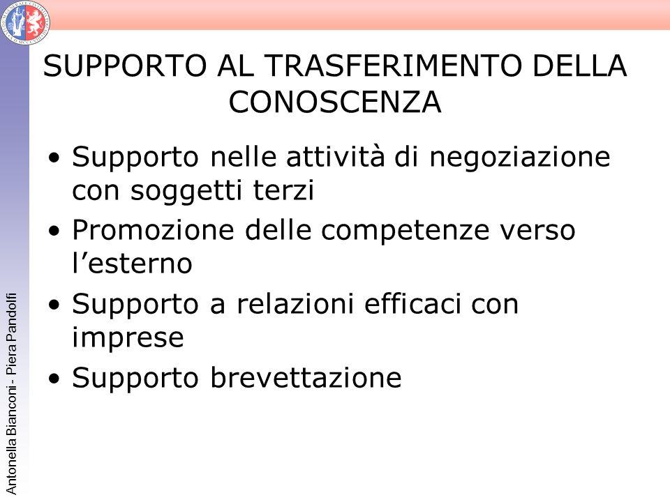 Antonella Bianconi - Piera Pandolfi SUPPORTO AL TRASFERIMENTO DELLA CONOSCENZA Supporto nelle attività di negoziazione con soggetti terzi Promozione d