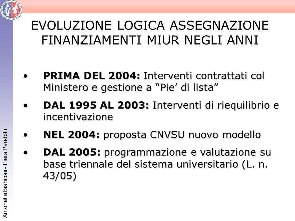 Antonella Bianconi - Piera Pandolfi EVOLUZIONE LOGICA ASSEGNAZIONE FINANZIAMENTI MIUR NEGLI ANNI PRIMA DEL 2004: Interventi contrattati col Ministero