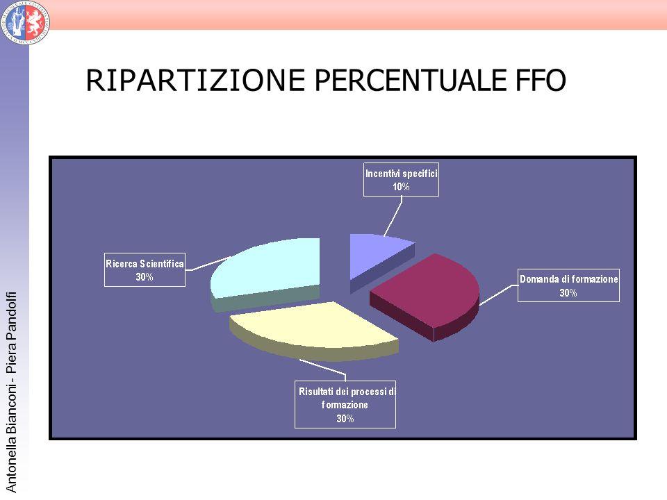 Antonella Bianconi - Piera Pandolfi Modello per la ripartizione teorica FFO – Ricerca scientifica Il finanziamento viene ripartito in proporzione al Potenziale di Ricerca dellAteneo dato dal numero di docenti, ricercatori e personale tecnico (qualifiche D e EP area tecnico-scientifica).
