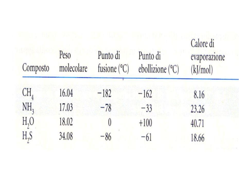 Osmolarità LOsmolarità di una soluzione è pari alla concentrazione delle specie molecolari solvatate.