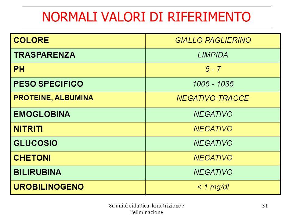 8a unità didattica: la nutrizione e l eliminazione 31 NORMALI VALORI DI RIFERIMENTO COLORE GIALLO PAGLIERINO TRASPARENZA LIMPIDA PH 5 - 7 PESO SPECIFICO 1005 - 1035 PROTEINE, ALBUMINA NEGATIVO-TRACCE EMOGLOBINA NEGATIVO NITRITI NEGATIVO GLUCOSIO NEGATIVO CHETONI NEGATIVO BILIRUBINA NEGATIVO UROBILINOGENO < 1 mg/dl