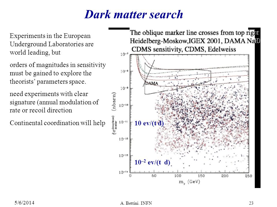 5/6/2014 A. Bettini. INFN23 Dark matter search Experiments in the European Underground Laboratories are world leading, but orders of magnitudes in sen
