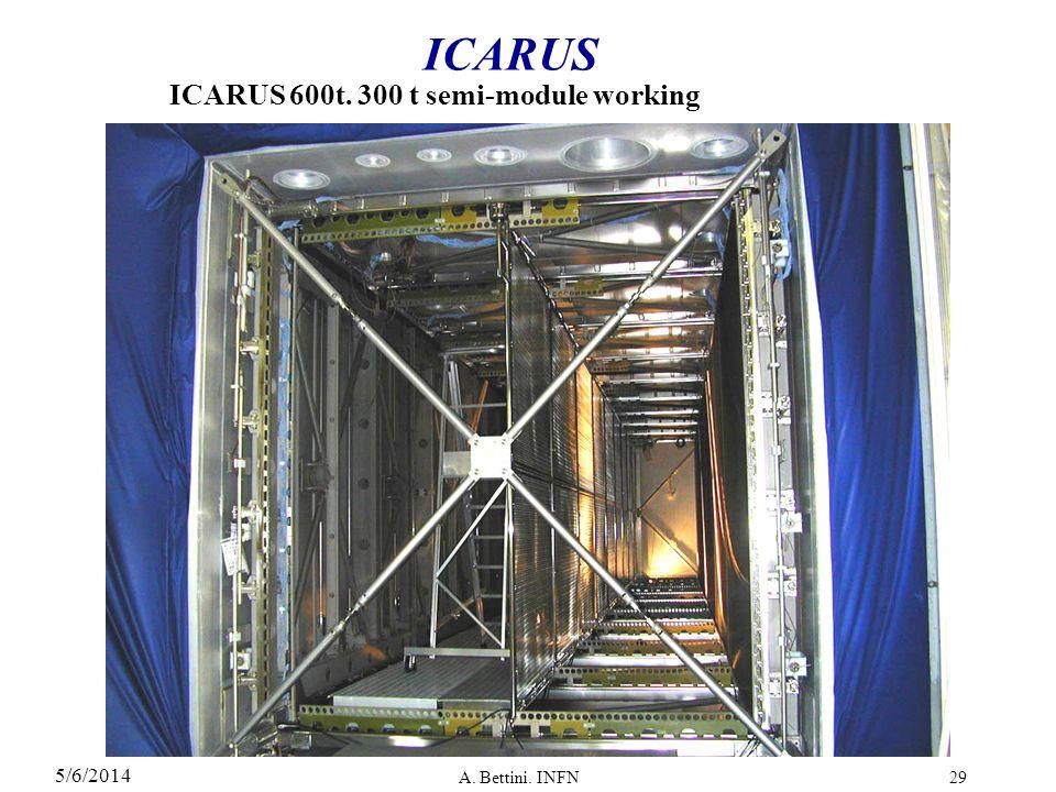 5/6/2014 A. Bettini. INFN29 ICARUS ICARUS 600t. 300 t semi-module working