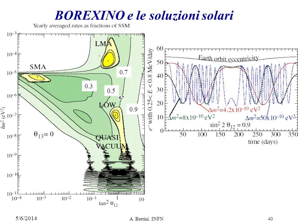 5/6/2014 A. Bettini. INFN40 BOREXINO e le soluzioni solari 0.3 0.5 0.7 0.9