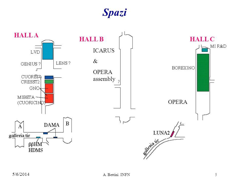 5/6/2014 A. Bettini. INFN5 Spazi HALL A HALL BHALL C OPERA ICARUS & OPERA assembly