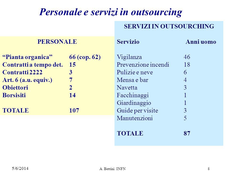 5/6/2014 A.Bettini. INFN8 Personale e servizi in outsourcing PERSONALE Pianta organica66 (cop.