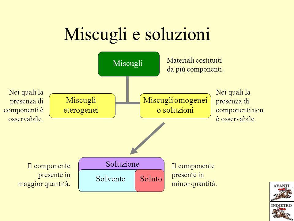 Soluzione Miscugli e soluzioni Miscugli Materiali costituiti da più componenti.
