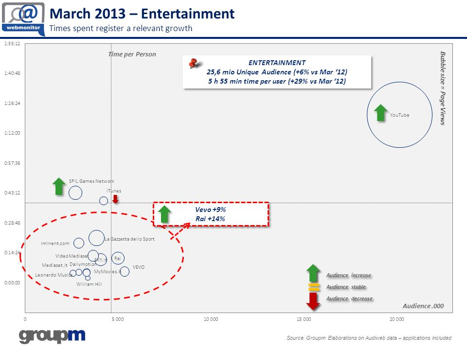 March 2013 – Entertainment Times spent register a relevant growth Source: Groupm Elaborations on Audiweb data – applications included ENTERTAINMENT 25,6 mio Unique Audience (+6% vs Mar 12) 5 h 55 min time per user (+29% vs Mar 12) ENTERTAINMENT 25,6 mio Unique Audience (+6% vs Mar 12) 5 h 55 min time per user (+29% vs Mar 12) Audience.000 Time per PersonBubble size = Page Views Vevo +9% Rai +14% Vevo +9% Rai +14%