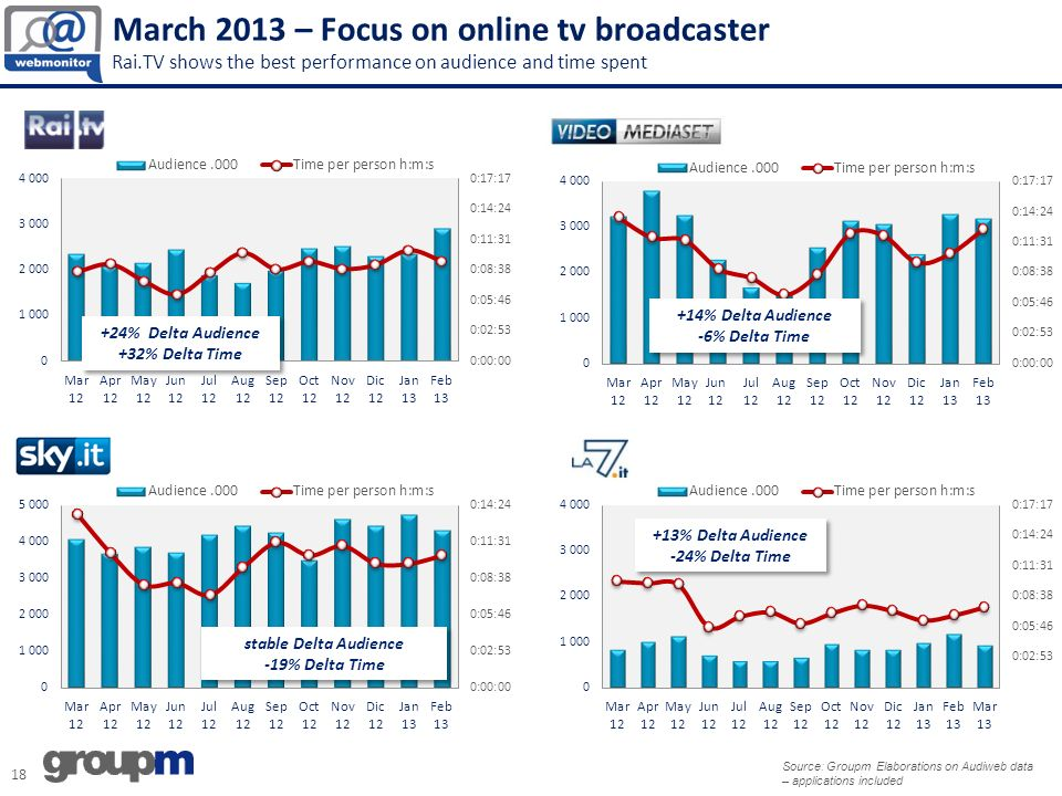 18 March 2013 – Focus on online tv broadcaster Rai.TV shows the best performance on audience and time spent +24% Delta Audience +32% Delta Time +24% Delta Audience +32% Delta Time +14% Delta Audience -6% Delta Time +14% Delta Audience -6% Delta Time stable Delta Audience -19% Delta Time stable Delta Audience -19% Delta Time +13% Delta Audience -24% Delta Time +13% Delta Audience -24% Delta Time Source: Groupm Elaborations on Audiweb data – applications included
