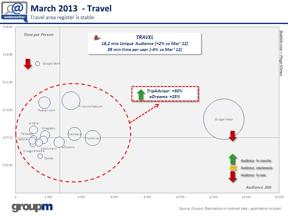March 2013 - Travel Travel area register is stable Source: Groupm Elaborations on Audiweb data – applications included TRAVEL 18,2 mio Unique Audience (+2% vs Mar 12) 39 min time per user (-4% vs Mar 12) TRAVEL 18,2 mio Unique Audience (+2% vs Mar 12) 39 min time per user (-4% vs Mar 12) Audience.000 Time per Person Bubble size = Page Views TripAdvisor: +50% eDreams: +25% TripAdvisor: +50% eDreams: +25%