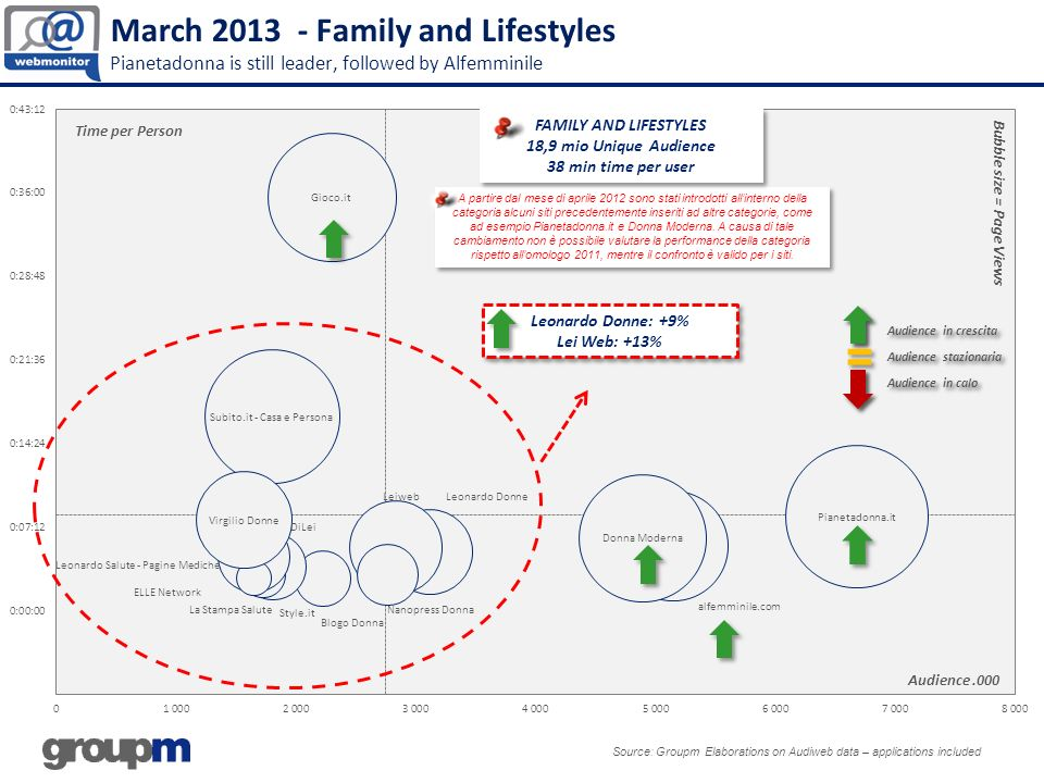 March 2013 - Family and Lifestyles Pianetadonna is still leader, followed by Alfemminile Source: Groupm Elaborations on Audiweb data – applications included Audience.000 Bubble size = Page Views Time per Person Leonardo Donne: +9% Lei Web: +13% Leonardo Donne: +9% Lei Web: +13% A partire dal mese di aprile 2012 sono stati introdotti allinterno della categoria alcuni siti precedentemente inseriti ad altre categorie, come ad esempio Pianetadonna.it e Donna Moderna.