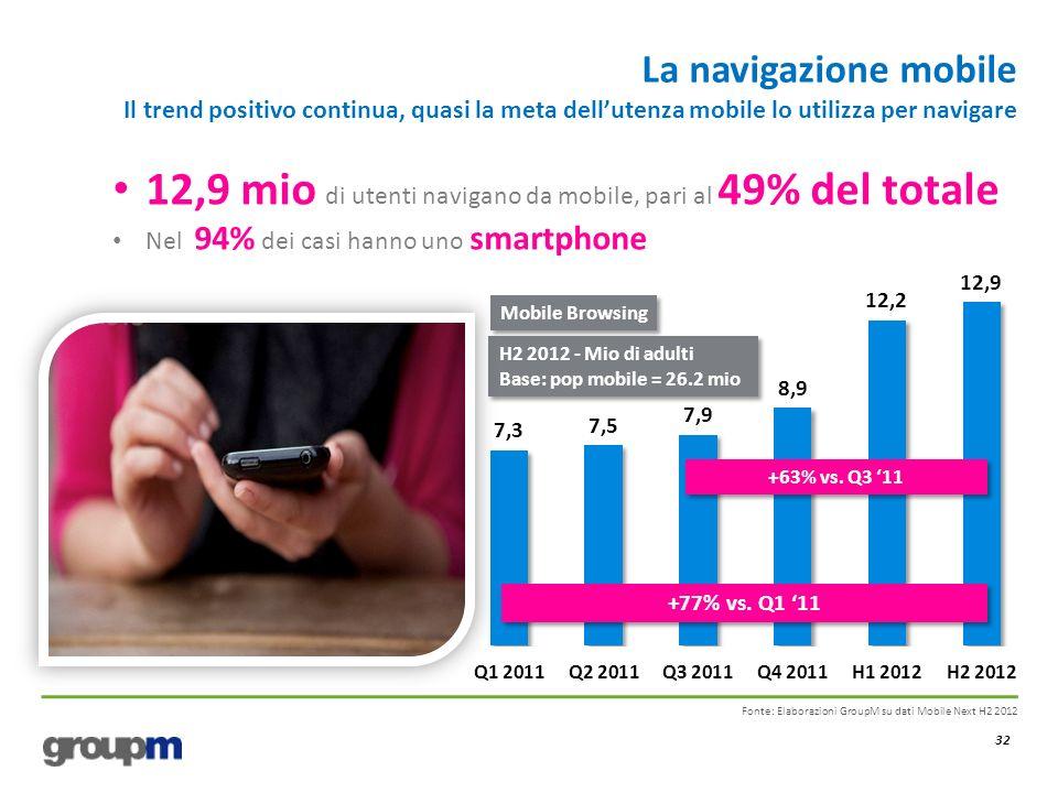 La navigazione mobile Il trend positivo continua, quasi la meta dellutenza mobile lo utilizza per navigare 32 Fonte: Elaborazioni GroupM su dati Mobile Next H2 2012 +63% vs.