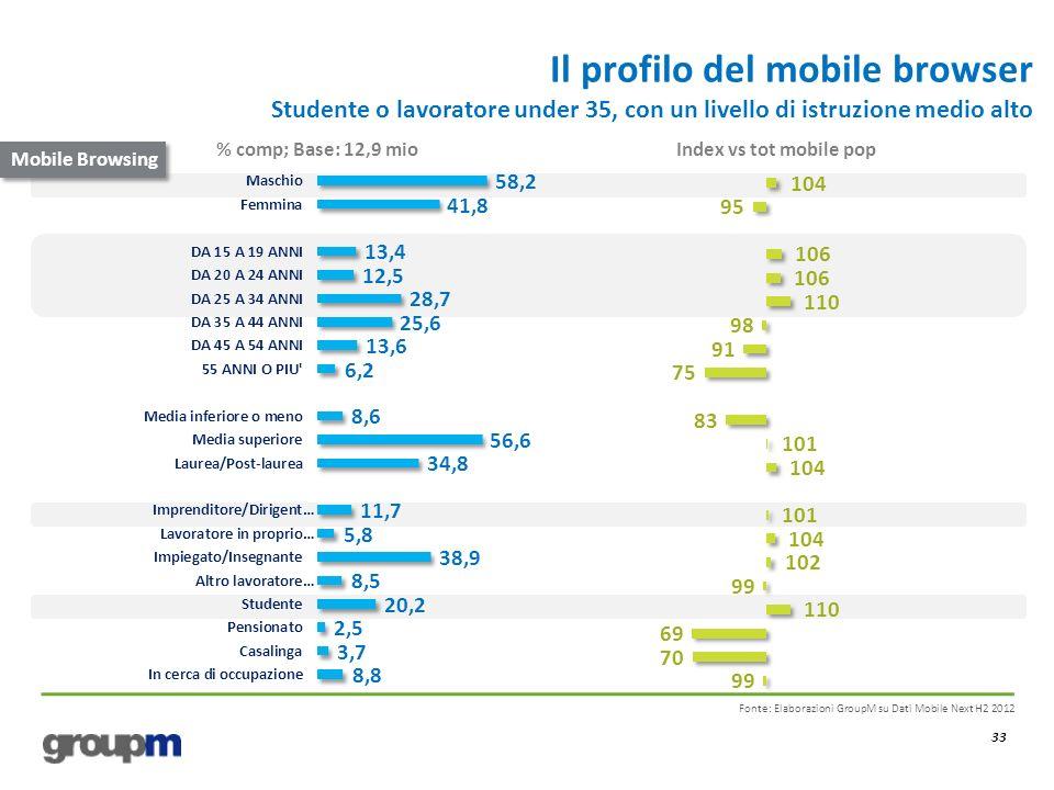 Il profilo del mobile browser Studente o lavoratore under 35, con un livello di istruzione medio alto 33 Fonte: Elaborazioni GroupM su Dati Mobile Next H2 2012 % comp; Base: 12,9 mioIndex vs tot mobile pop Mobile Browsing