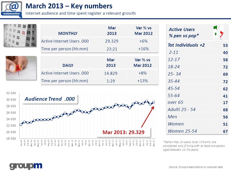 March 2013 – Key numbers Internet audience and time spent register a relevant growth Source: Groupm elaborations on Audiweb data *Italian Pop.