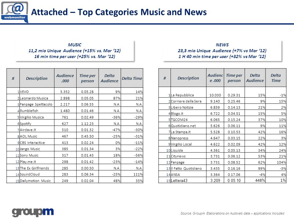 Source: Groupm Elaborations on Audiweb data – applications included MUSIC 11,2 mio Unique Audience (+15% vs.