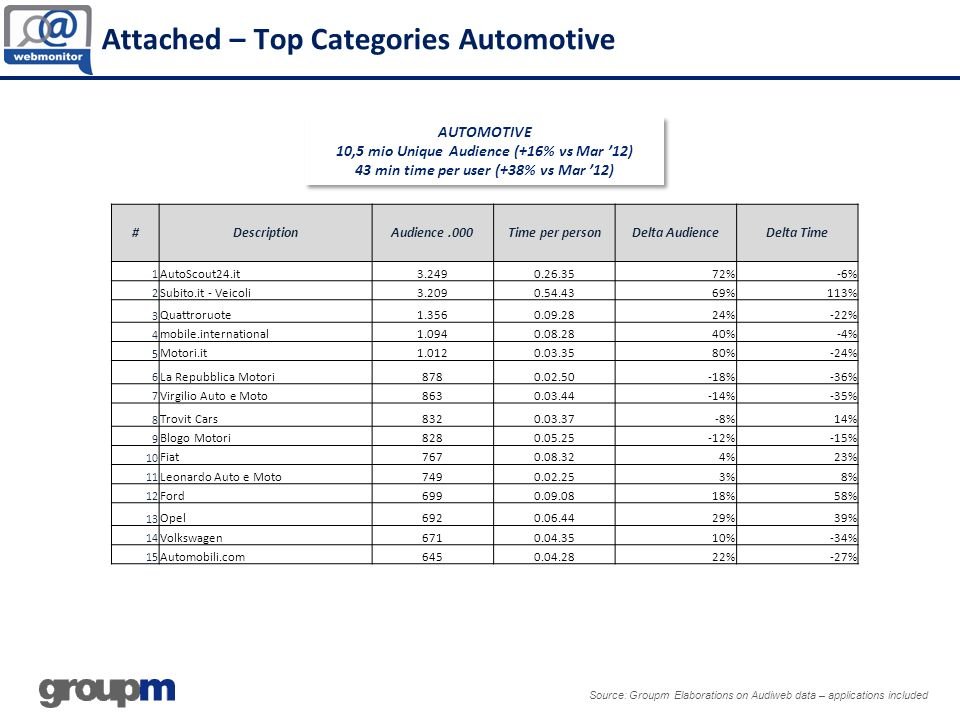 Source: Groupm Elaborations on Audiweb data – applications included AUTOMOTIVE 10,5 mio Unique Audience (+16% vs Mar 12) 43 min time per user (+38% vs Mar 12) AUTOMOTIVE 10,5 mio Unique Audience (+16% vs Mar 12) 43 min time per user (+38% vs Mar 12) Attached – Top Categories Automotive #DescriptionAudience.000Time per personDelta AudienceDelta Time 1 AutoScout24.it3.2490.26.3572%-6% 2 Subito.it - Veicoli3.2090.54.4369%113% 3 Quattroruote1.3560.09.2824%-22% 4 mobile.international1.0940.08.2840%-4% 5 Motori.it1.0120.03.3580%-24% 6 La Repubblica Motori8780.02.50-18%-36% 7 Virgilio Auto e Moto8630.03.44-14%-35% 8 Trovit Cars8320.03.37-8%14% 9 Blogo Motori8280.05.25-12%-15% 10 Fiat7670.08.324%23% 11 Leonardo Auto e Moto7490.02.253%8% 12 Ford6990.09.0818%58% 13 Opel6920.06.4429%39% 14 Volkswagen6710.04.3510%-34% 15 Automobili.com6450.04.2822%-27%