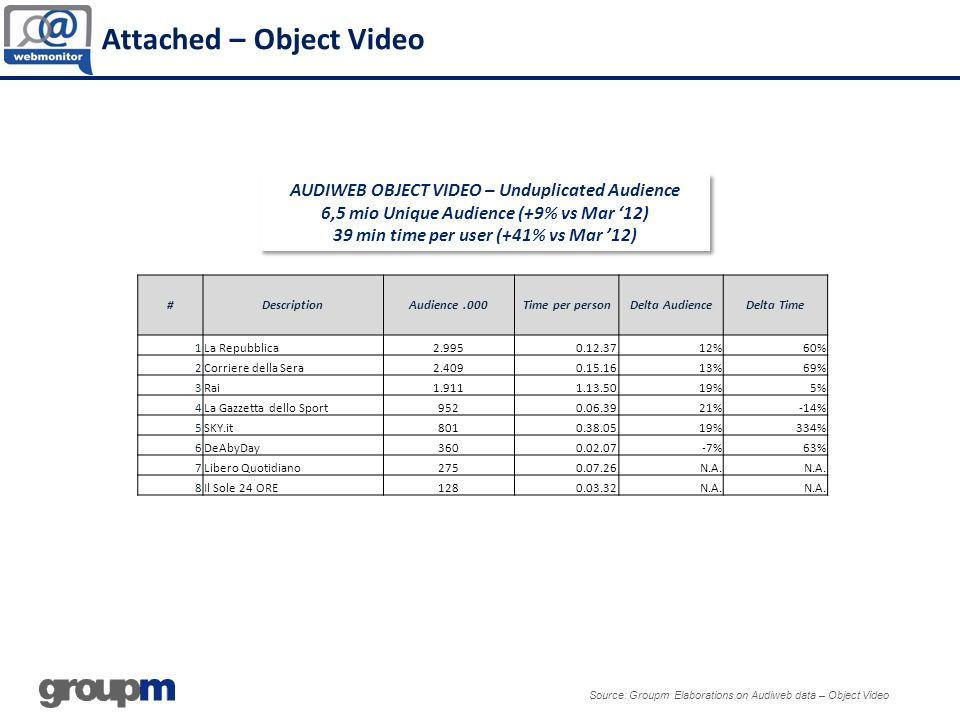 Attached – Object Video Source: Groupm Elaborations on Audiweb data – Object Video AUDIWEB OBJECT VIDEO – Unduplicated Audience 6,5 mio Unique Audience (+9% vs Mar 12) 39 min time per user (+41% vs Mar 12) AUDIWEB OBJECT VIDEO – Unduplicated Audience 6,5 mio Unique Audience (+9% vs Mar 12) 39 min time per user (+41% vs Mar 12) #DescriptionAudience.000Time per personDelta AudienceDelta Time 1La Repubblica2.9950.12.3712%60% 2Corriere della Sera2.4090.15.1613%69% 3Rai1.9111.13.5019%5% 4La Gazzetta dello Sport9520.06.3921%-14% 5SKY.it8010.38.0519%334% 6DeAbyDay3600.02.07-7%63% 7Libero Quotidiano2750.07.26N.A.