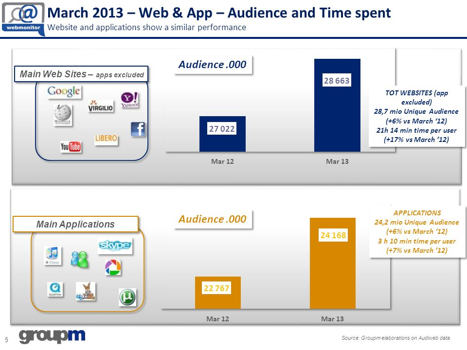 March 2013 – Web & App – Audience and Time spent Website and applications show a similar performance Audience.000 Main Applications Main Web Sites – apps excluded 5 Source: Groupm elaborations on Audiweb data Audience.000 TOT WEBSITES (app excluded) 28,7 mio Unique Audience (+6% vs March 12) 21h 14 min time per user (+17% vs March 12) TOT WEBSITES (app excluded) 28,7 mio Unique Audience (+6% vs March 12) 21h 14 min time per user (+17% vs March 12) APPLICATIONS 24,2 mio Unique Audience (+6% vs March 12) 3 h 10 min time per user (+7% vs March 12) APPLICATIONS 24,2 mio Unique Audience (+6% vs March 12) 3 h 10 min time per user (+7% vs March 12)