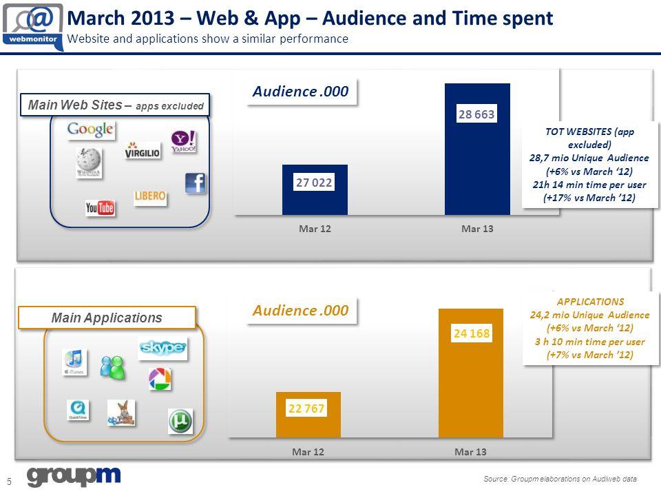 March 2013 – Entertainment Times spent register a relevant growth Source: Groupm Elaborations on Audiweb data – applications included ENTERTAINMENT 25,6 mio Unique Audience (+6% vs Mar 12) 5 h 55 min time per user (+29% vs Mar 12) ENTERTAINMENT 25,6 mio Unique Audience (+6% vs Mar 12) 5 h 55 min time per user (+29% vs Mar 12) Audience.000 Time per PersonBubble size = Page Views Vevo +9% Rai +14% Vevo +9% Rai +14%
