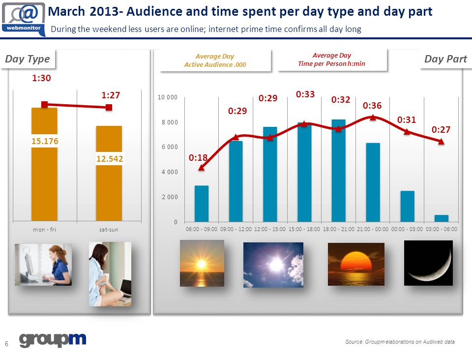 March 2013- Video & Broadcaster Broadcaster and Video register a good increase in audience and time spent Source: Groupm Elaborations on Audiweb data – applications included Audience.000 Time per Person Bubble size = Page Views VIDEO (Entertainments Subcategory) 21,6 mio Unique Audience (+8% vs Mar 12) 1 h and 46 min time per user (+44% vs Mar 12) VIDEO (Entertainments Subcategory) 21,6 mio Unique Audience (+8% vs Mar 12) 1 h and 46 min time per user (+44% vs Mar 12) BROADCASTER (Entertainments Subcategory) 13,3 mio Unique Audience (+4% vs Mar 12) 17 min time per user (+7 vs Mar12) BROADCASTER (Entertainments Subcategory) 13,3 mio Unique Audience (+4% vs Mar 12) 17 min time per user (+7 vs Mar12) Rai: +14% Videomediaset: +14% Dailymotion: +184% Rai: +14% Videomediaset: +14% Dailymotion: +184%
