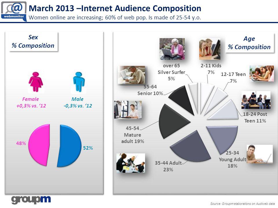 Attached – Top Categories Portals and Communities Source: Groupm Elaborations on Audiweb data – applications included *Google+ lanciato a luglio 2011 PORTALS 25,2 mio Unique Audience (+5% vs Mar 12) 53 min time per user (+16% vs Mar 12) PORTALS 25,2 mio Unique Audience (+5% vs Mar 12) 53 min time per user (+16% vs Mar 12) COMMUNITIES 24,7 mio Unique Audience (+4% vs Mar 12) 8h 18 min time per user (+12% vs Mar 12) COMMUNITIES 24,7 mio Unique Audience (+4% vs Mar 12) 8h 18 min time per user (+12% vs Mar 12) #Description Audien ce.000 Time per person Delta Audience Delta Time 1Google26.5691.56.283%10% 2MSN/WindowsLive/Bing15.7590.49.12-2%-15% 3Virgilio15.6100.52.563%14% 4Yahoo!14.7420.33.214%13% 5Libero14.3471.21.049%11% 6Leonardo.it10.5610.10.207%11% 7Ask Search Network7.1630.05.537%102% 8Tiscali4.0100.39.16-3%7% 9Tuttogratis2.4270.03.25-8%43% 10FastWeb.it2.1180.16.3810%-21% 11AOL Media Network1.6300.17.20-10%-32% 12Kataweb tvzap1.3880.06.54-27%-1% 13PaginaInizio.com1.2610.16.5448%-25% 14Freeonline.it4820.02.4624%82% 15miniportale.it3610.06.45-47%-18% #Description Audien ce.000 Time per person Delta Audience Delta Time 1Facebook22.7068.14.265%12% 2Blogger12.1010.12.0041%49% 3WordPress.com5.4400.04.391%0% 4Virgilio Community4.6520.04.19-30%-12% 5ForumFree4.2890.10.18N.A.