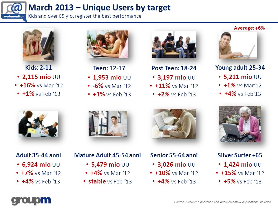 Source: Groupm Elaborations on Audiweb data – applications included ENTERTAINMENT 25,6 mio Unique Audience (+6% vs Mar 12) 5 h 55 min time per user (+29% vs Mar 12) ENTERTAINMENT 25,6 mio Unique Audience (+6% vs Mar 12) 5 h 55 min time per user (+29% vs Mar 12) VIDEO (Entertainments subcategory) 21,6 mio Unique Audience (+8% vs Mar 12) 1 h and 46 min time per user (+44% vs Mar 12) VIDEO (Entertainments subcategory) 21,6 mio Unique Audience (+8% vs Mar 12) 1 h and 46 min time per user (+44% vs Mar 12) BROADCASTER (Entertainments subcategory) 13,3 mio Unique Audience (+4% vs Mar 12) 17 min time per user (+7 vs Mar12) BROADCASTER (Entertainments subcategory) 13,3 mio Unique Audience (+4% vs Mar 12) 17 min time per user (+7 vs Mar12) Attached – Top Categories Entertainment; Video&Broadcaster #Description Audience.000 Time per person Delta Audience Delta Time 1YouTube20.1491.20.539%30% 2VideoMediaset3.6700.12.5814%-6% 3MyMovies.it3.3170.05.0410%-29% 4Dailymotion3.3070.04.44184%-91% 5Rai TV2.9180.11.0924%32% 6ComingSoon TV2.1840.03.2236%-32% 7Twww.tv1.9380.05.05187%-22% 8Now Video1.7320.28.35N.A.