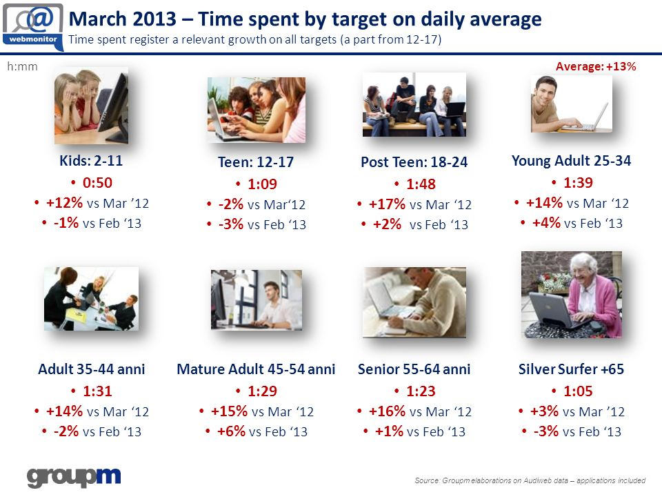 March 2013 – Top 10 websites Most top website are increasing their audience and time spent Source: Groupm elaborations on Audiweb data – applications excluded Bubble size = Page Views Audience.000 Time per Person TOT WEBSITES (app excluded) 28,7 mio Unique Audience (+6% vs March 12) 21h 14 min time per user (+17% vs March 12) TOT WEBSITES (app excluded) 28,7 mio Unique Audience (+6% vs March 12) 21h 14 min time per user (+17% vs March 12)
