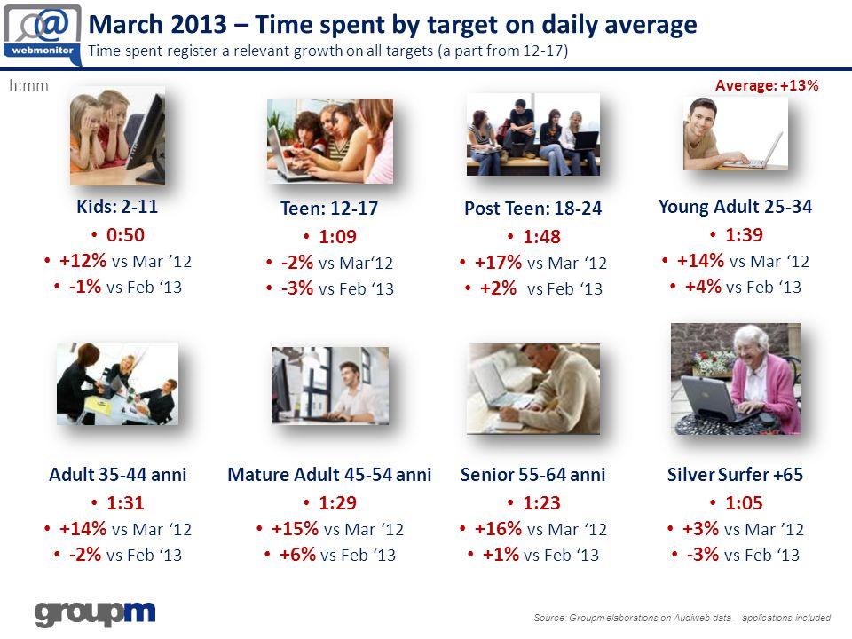 Source: Groupm Elaborations on Audiweb data – applications included SPORT 12,9 mio Unique Audience (+10% vs Mar 12) 52 min time per user (+7% vs Mar 12) SPORT 12,9 mio Unique Audience (+10% vs Mar 12) 52 min time per user (+7% vs Mar 12) BETTING 9,1 mio Unique Audience (+6% vs Mar 12) 1H e 8 min time per user (+6% vs Mar 12) BETTING 9,1 mio Unique Audience (+6% vs Mar 12) 1H e 8 min time per user (+6% vs Mar 12) Attached – Top Categories Sport and Betting #Description Audien ce.000 Time per person Delta Audience Delta Time 1La Gazzetta dello Sport4.2050.21.3011%-9% 2La Repubblica Sport2.5090.06.41-5%-9% 3Yahoo.