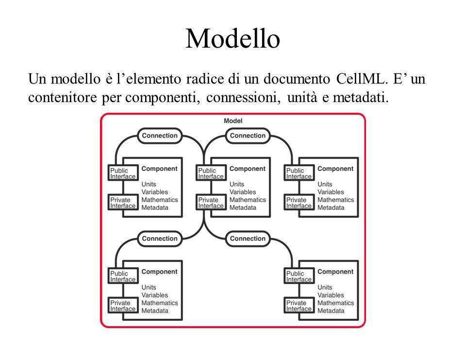 Modello Un modello è lelemento radice di un documento CellML.