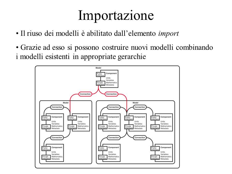 Importazione Il riuso dei modelli è abilitato dallelemento import Grazie ad esso si possono costruire nuovi modelli combinando i modelli esistenti in appropriate gerarchie
