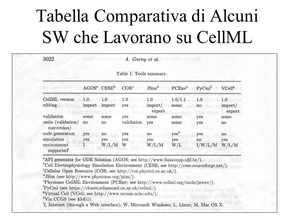 Tabella Comparativa di Alcuni SW che Lavorano su CellML