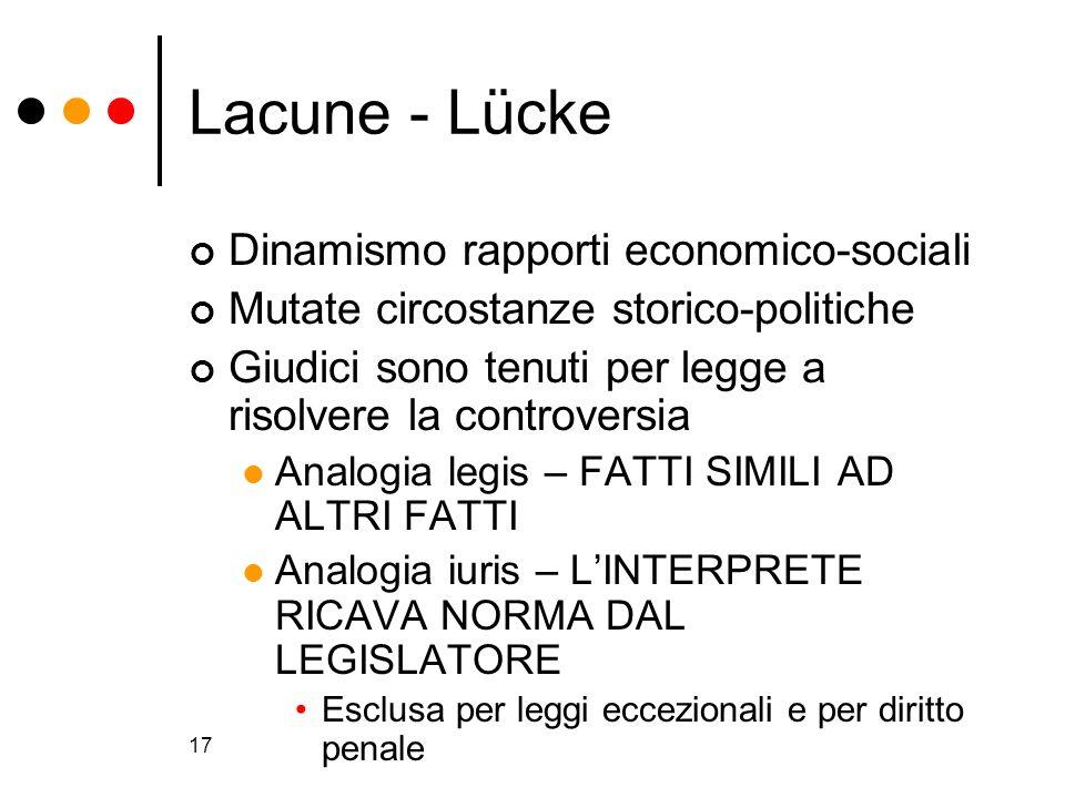 17 Lacune - Lücke Dinamismo rapporti economico-sociali Mutate circostanze storico-politiche Giudici sono tenuti per legge a risolvere la controversia