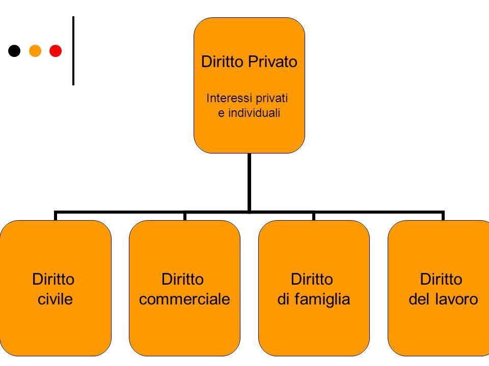 20 Diritto Privato Interessi privati e individuali Diritto civile Diritto commerciale Diritto di famiglia Diritto del lavoro