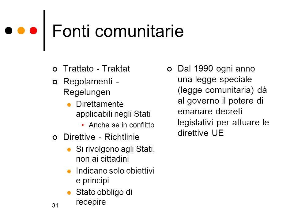 31 Fonti comunitarie Trattato - Traktat Regolamenti - Regelungen Direttamente applicabili negli Stati Anche se in conflitto Direttive - Richtlinie Si