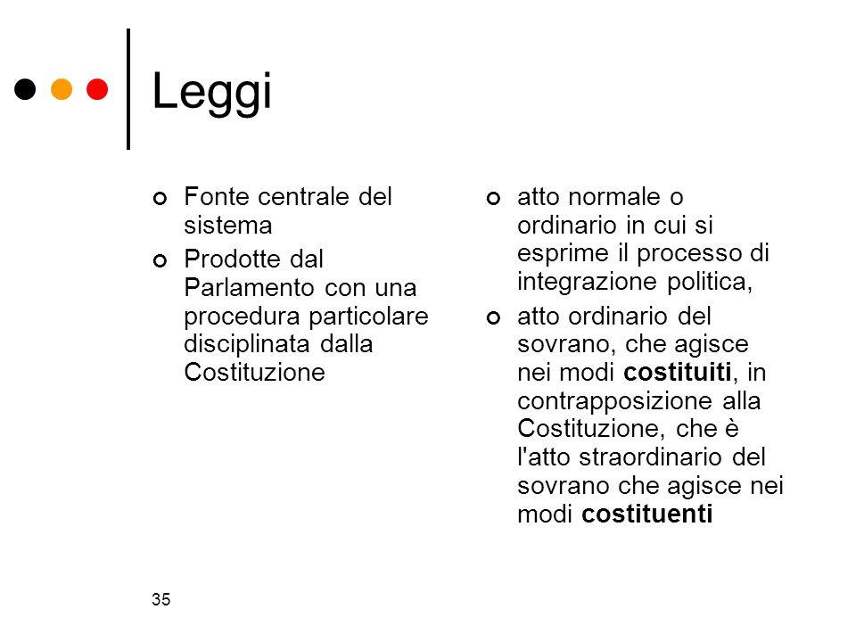 35 Leggi Fonte centrale del sistema Prodotte dal Parlamento con una procedura particolare disciplinata dalla Costituzione atto normale o ordinario in