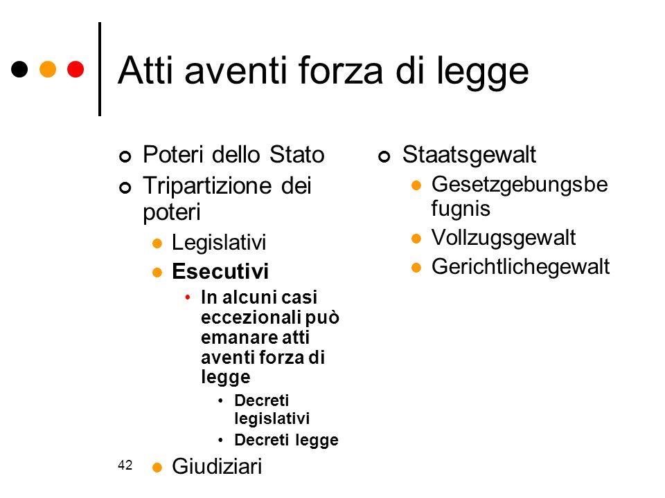 42 Atti aventi forza di legge Poteri dello Stato Tripartizione dei poteri Legislativi Esecutivi In alcuni casi eccezionali può emanare atti aventi for