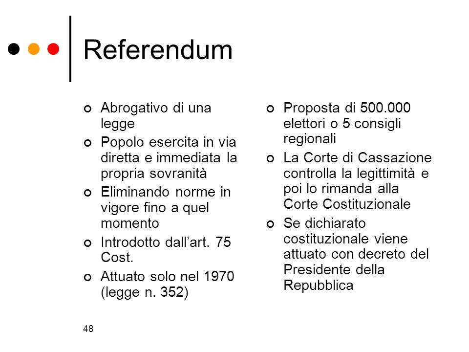 48 Referendum Abrogativo di una legge Popolo esercita in via diretta e immediata la propria sovranità Eliminando norme in vigore fino a quel momento I