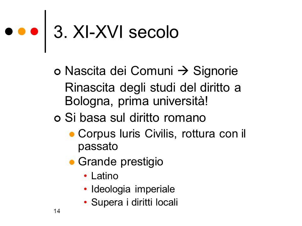 14 3. XI-XVI secolo Nascita dei Comuni Signorie Rinascita degli studi del diritto a Bologna, prima università! Si basa sul diritto romano Corpus Iuris