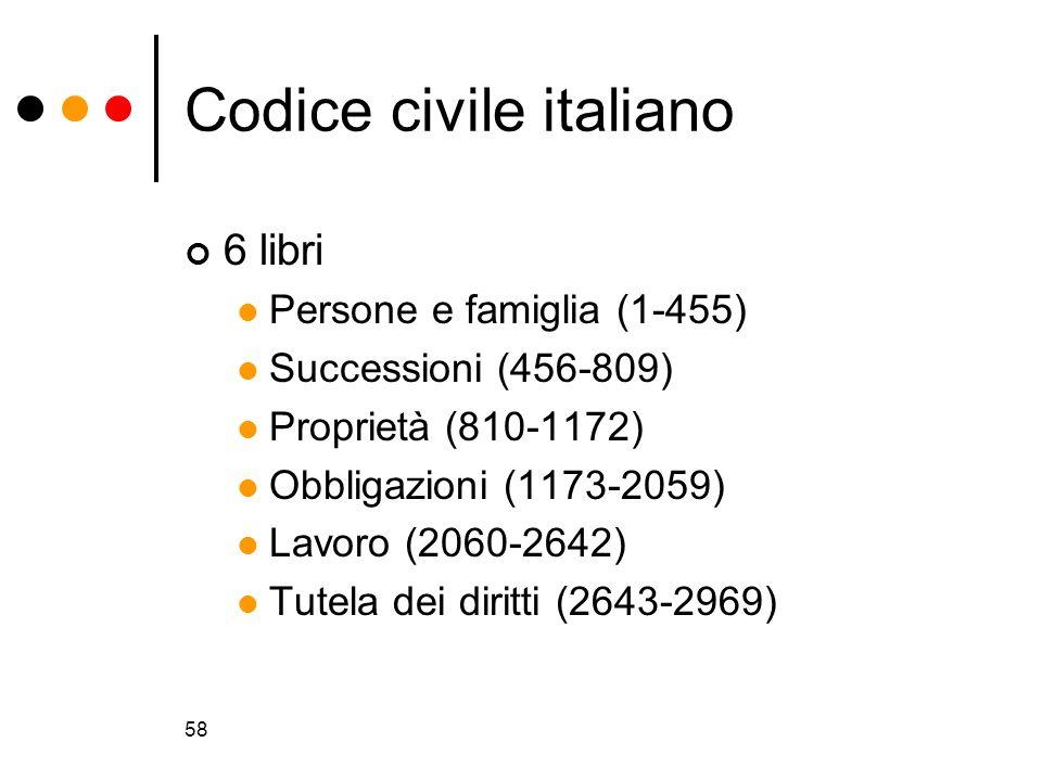 58 Codice civile italiano 6 libri Persone e famiglia (1-455) Successioni (456-809) Proprietà (810-1172) Obbligazioni (1173-2059) Lavoro (2060-2642) Tu