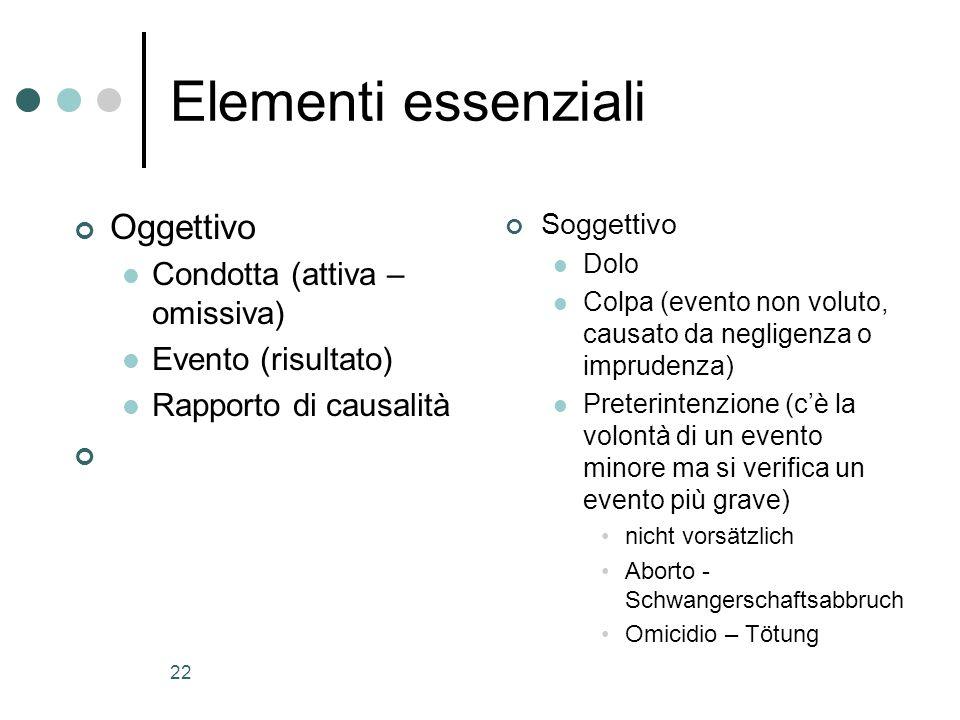 22 Elementi essenziali Oggettivo Condotta (attiva – omissiva) Evento (risultato) Rapporto di causalità Soggettivo Dolo Colpa (evento non voluto, causa