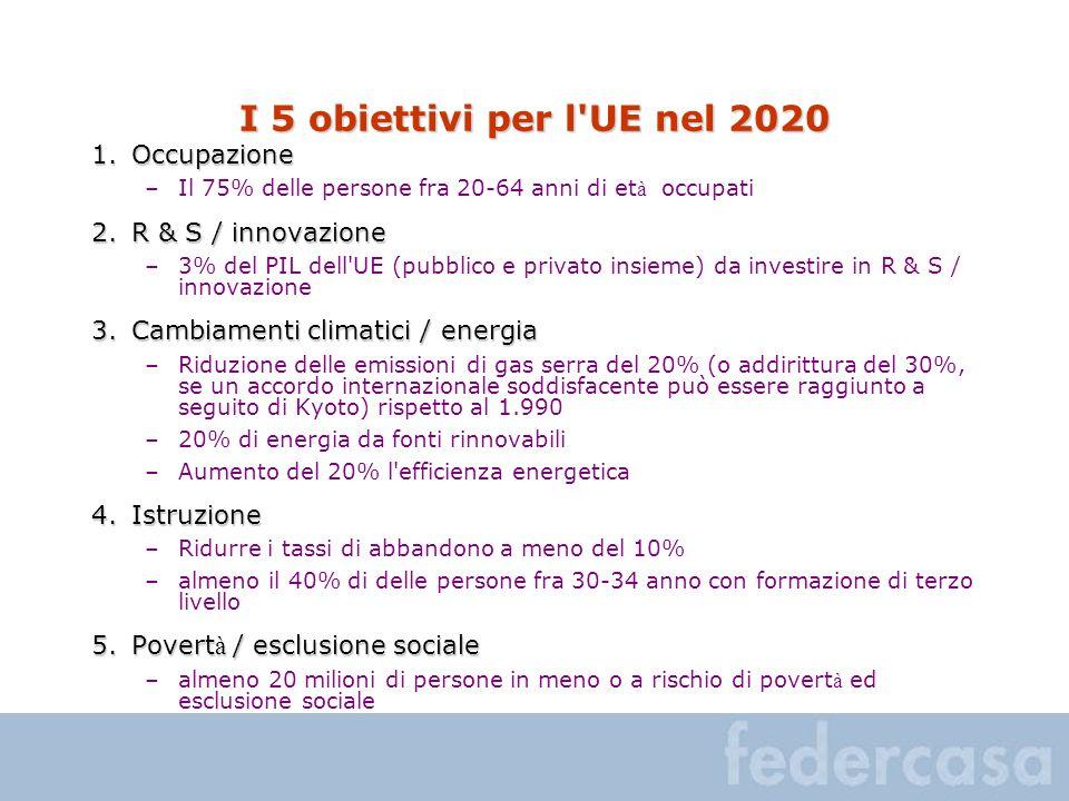 I 5 obiettivi per l UE nel 2020 1.Occupazione –Il 75% delle persone fra 20-64 anni di et à occupati 2.R & S / innovazione –3% del PIL dell UE (pubblico e privato insieme) da investire in R & S / innovazione 3.Cambiamenti climatici / energia –Riduzione delle emissioni di gas serra del 20% (o addirittura del 30%, se un accordo internazionale soddisfacente può essere raggiunto a seguito di Kyoto) rispetto al 1.990 –20% di energia da fonti rinnovabili –Aumento del 20% l efficienza energetica 4.Istruzione –Ridurre i tassi di abbandono a meno del 10% –almeno il 40% di delle persone fra 30-34 anno con formazione di terzo livello 5.Povert à / esclusione sociale –almeno 20 milioni di persone in meno o a rischio di povert à ed esclusione sociale