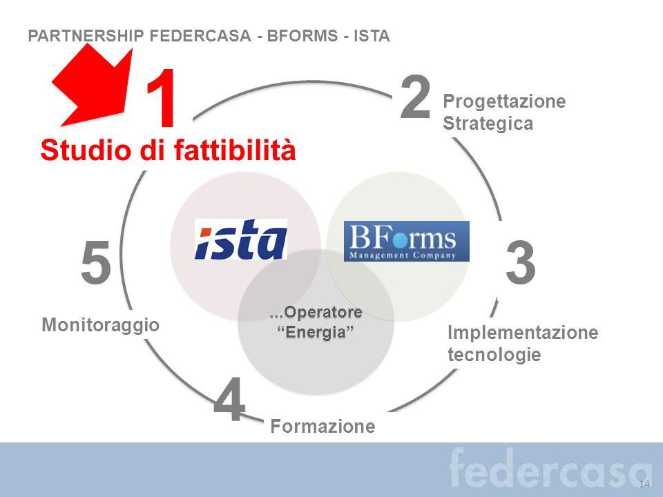 4 14 PARTNERSHIP FEDERCASA - BFORMS - ISTA...Operatore Energia...Operatore Energia Progettazione Strategica Implementazione tecnologie Formazione 1 2