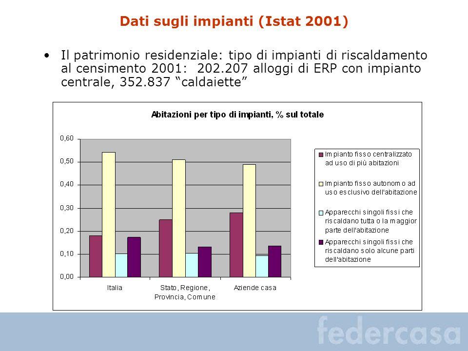 Dati sugli impianti (Istat 2001) Il patrimonio residenziale: tipo di impianti di riscaldamento al censimento 2001: 202.207 alloggi di ERP con impianto