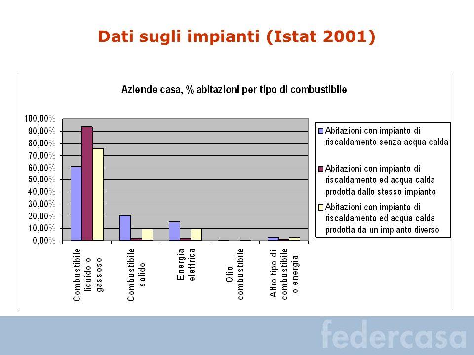 Dati sugli impianti (Istat 2001)