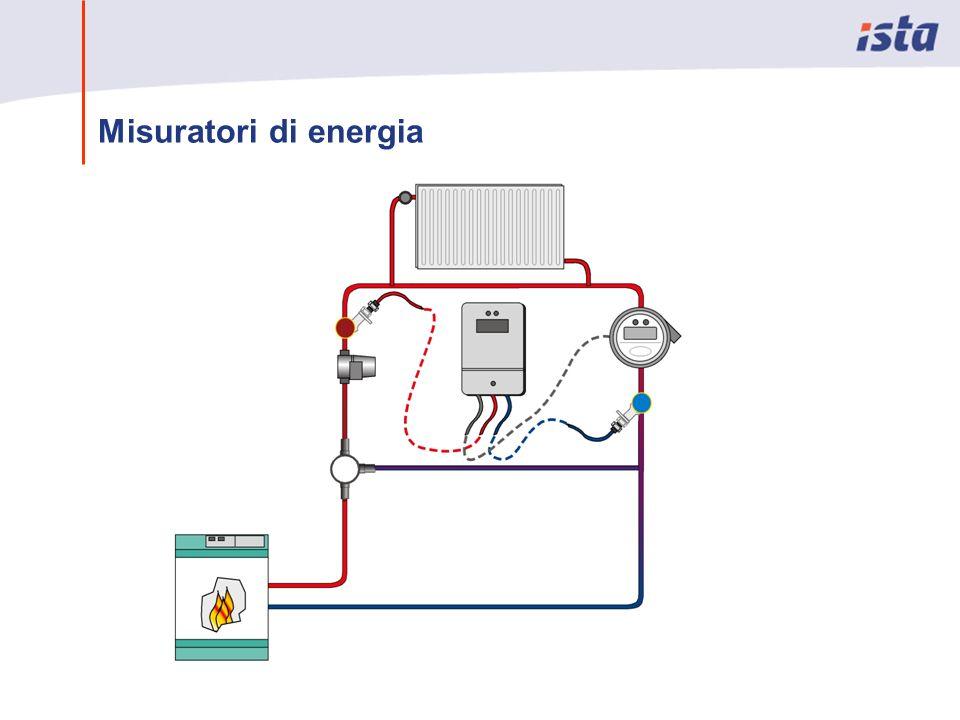 Misuratori di energia